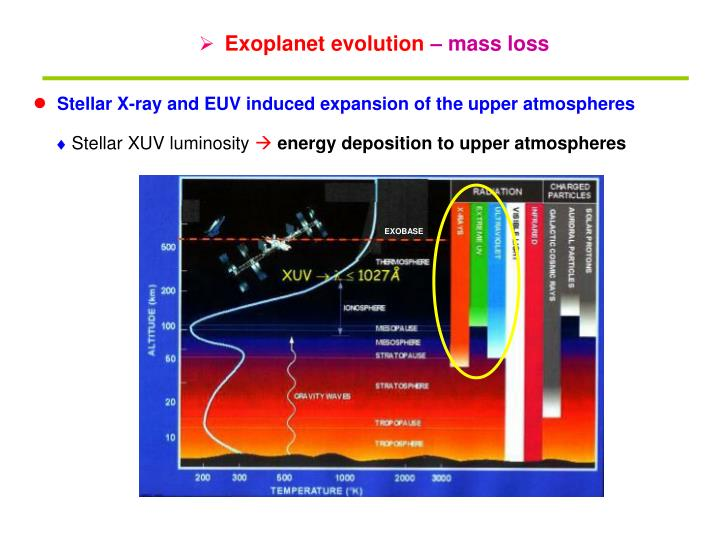 Exoplanet evolution
