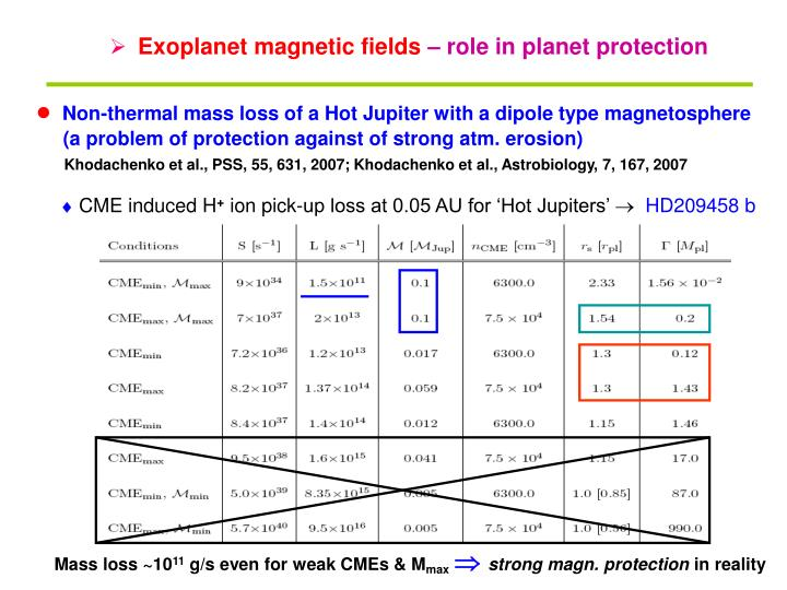 Exoplanet magnetic fields