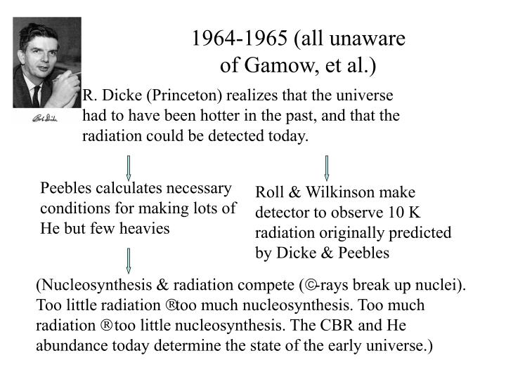 1964-1965 (all unaware of Gamow, et al.)