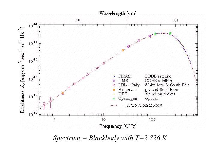 Spectrum = Blackbody with T=2.726 K