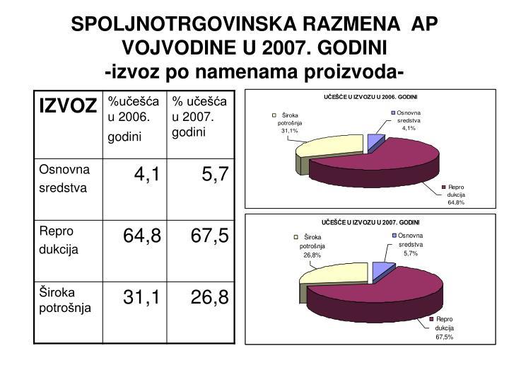 SPOLJNOTRGOVINSKA RAZMENA  AP VOJVODINE U 2007. GODINI