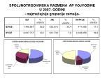 spoljnotrgovinska razmena ap vojvodine u 2007 godini najzna ajnije grupacije zemalja