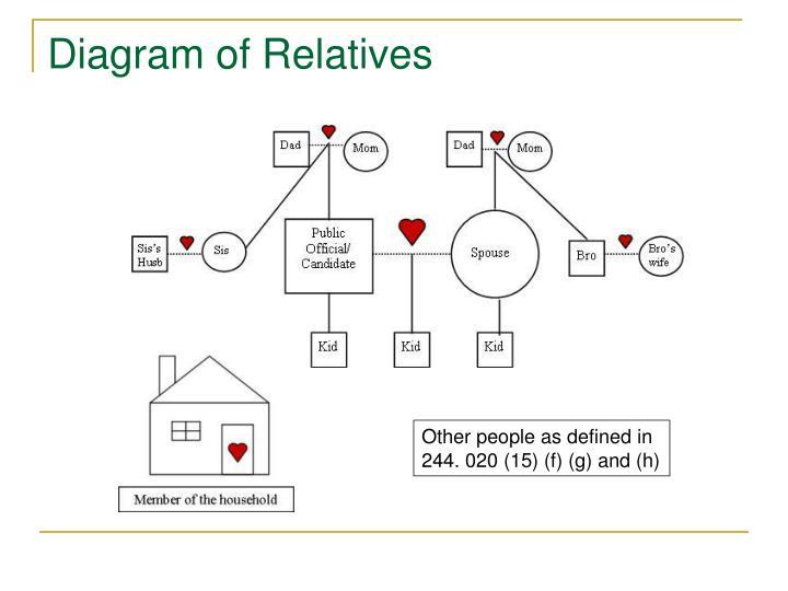 Diagram of Relatives