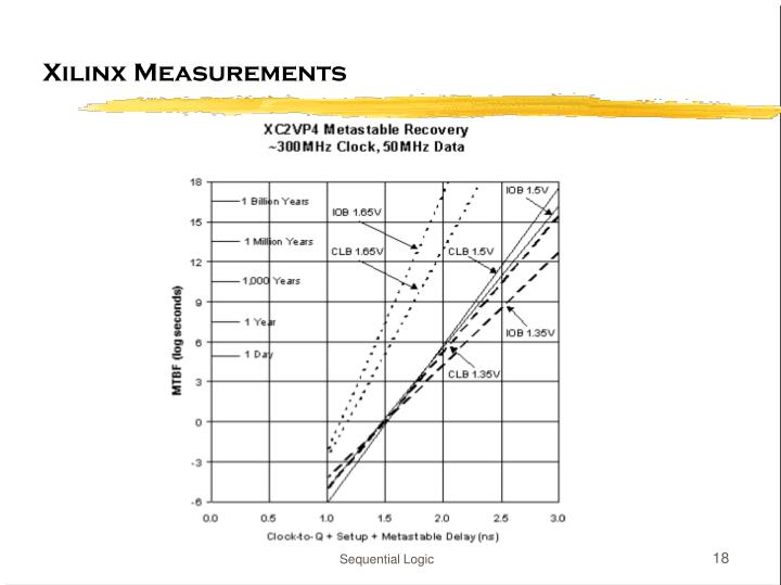 Xilinx Measurements