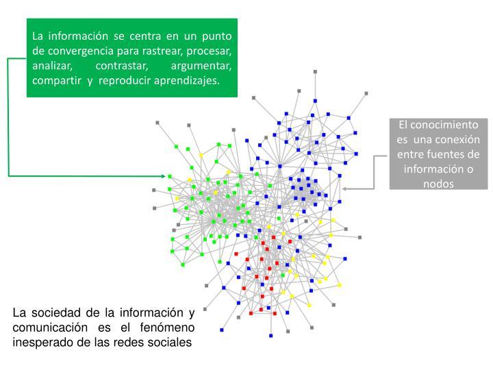 La información se centra en un punto de convergencia para rastrear, procesar, analizar, contrastar, argumentar, compartir  y  reproducir aprendizajes.