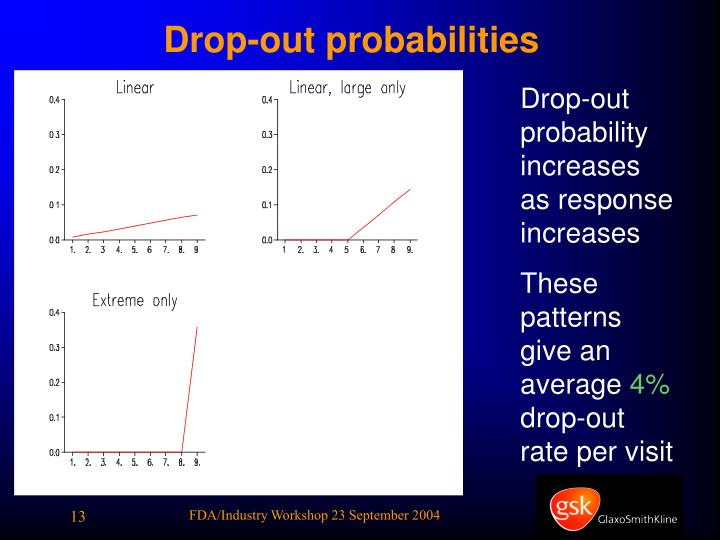 Drop-out probabilities