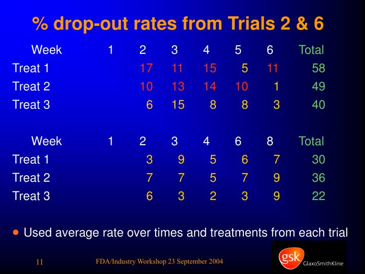 % drop-out rates from Trials 2 & 6