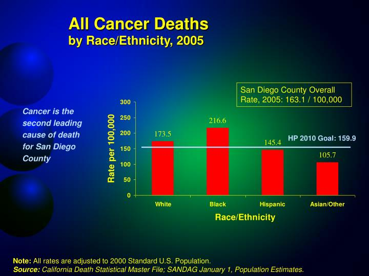 All Cancer Deaths