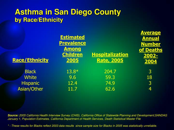 Asthma in San Diego County