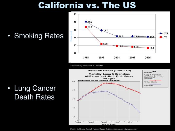 California vs. The US