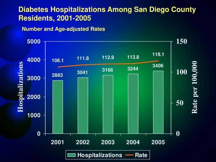 Diabetes Hospitalizations Among San Diego County Residents, 2001-2005