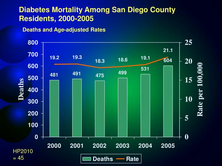 Diabetes Mortality Among San Diego County Residents, 2000-2005