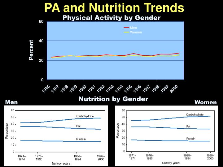 PA and Nutrition Trends