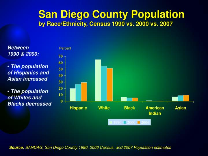 San Diego County Population