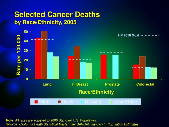 Selected Cancer Deaths