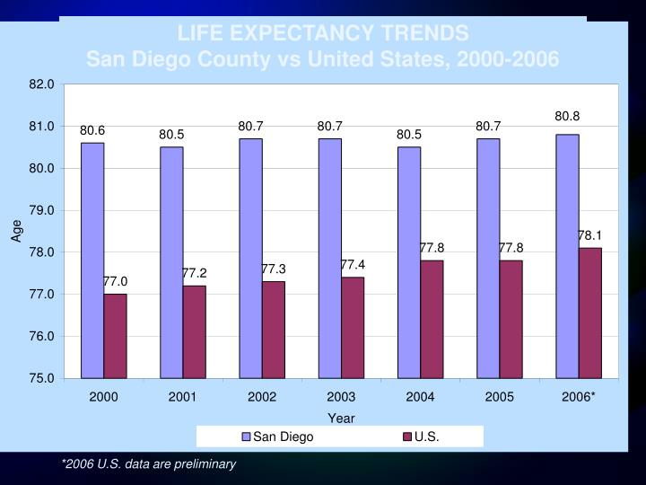 LIFE EXPECTANCY TRENDS