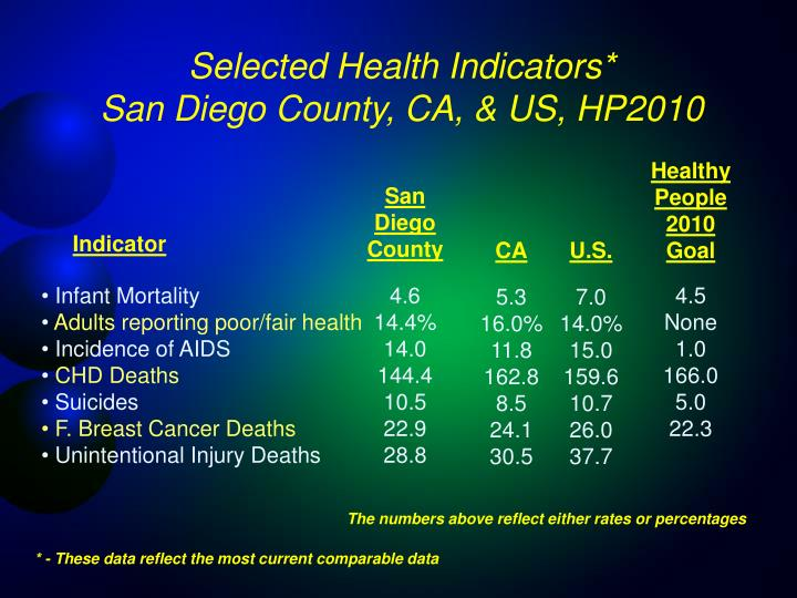 Selected Health Indicators*