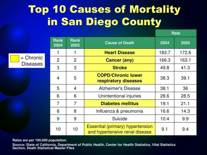 Top 10 Causes of Mortality in San Diego County