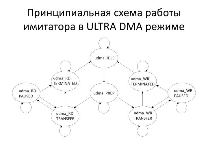 Принципиальная схема работы имитатора в