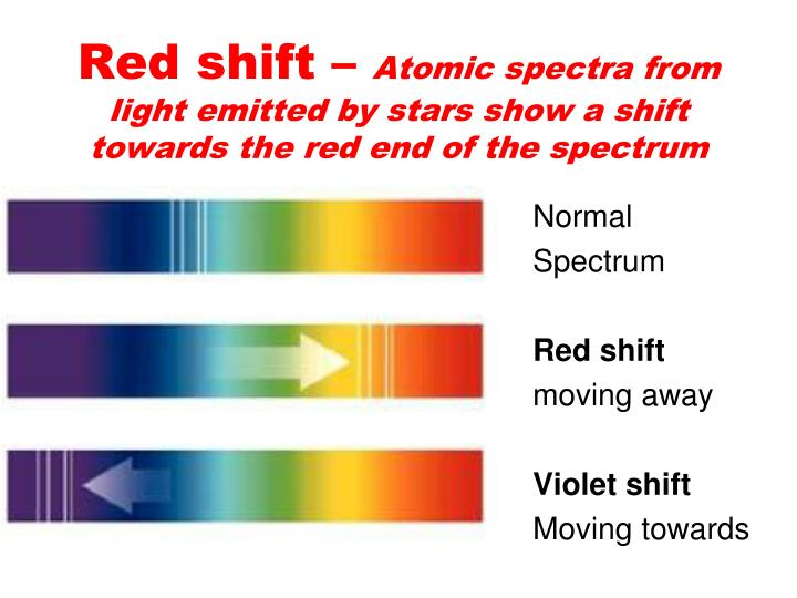 Red shift –