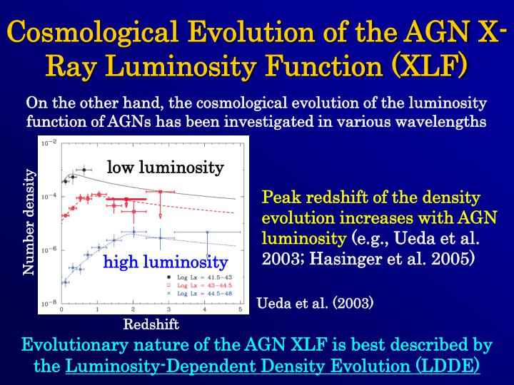 Cosmological Evolution of the AGN X-Ray Luminosity Function (XLF)
