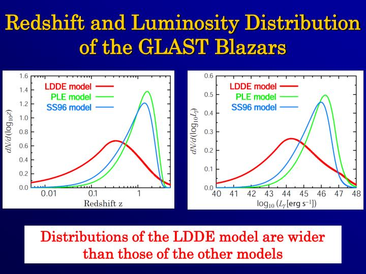 Redshift and Luminosity Distribution of the GLAST Blazars