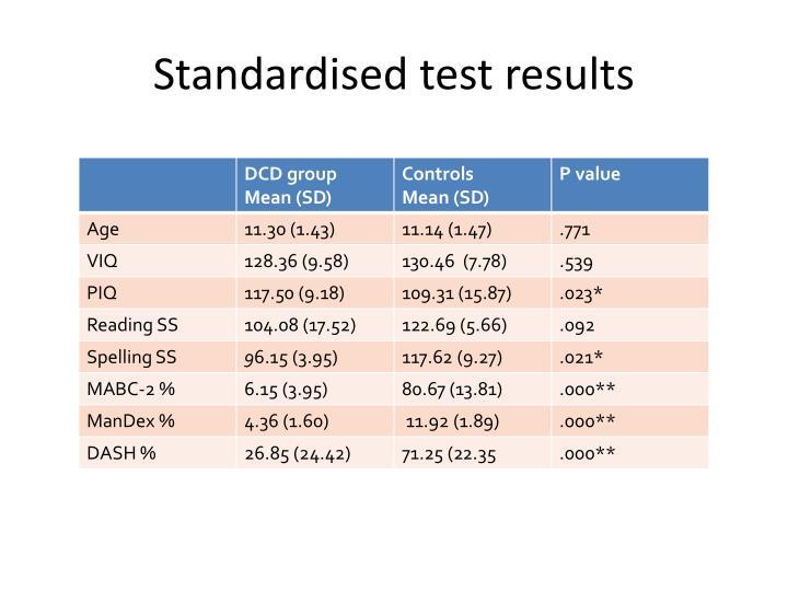 Standardised test results