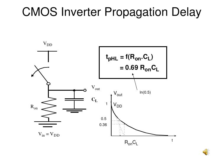 CMOS Inverter Propagation Delay
