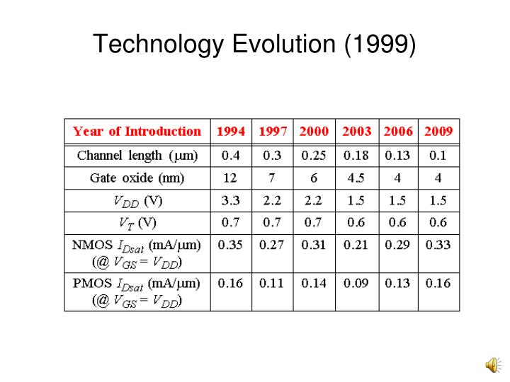 Technology Evolution (1999)