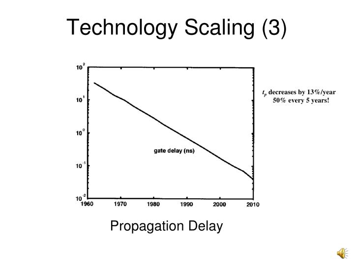 Technology Scaling (3)
