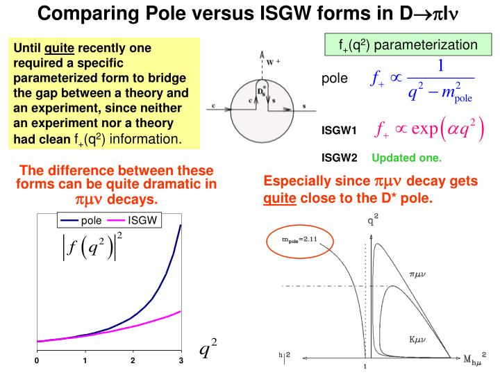Comparing Pole versus ISGW forms in D