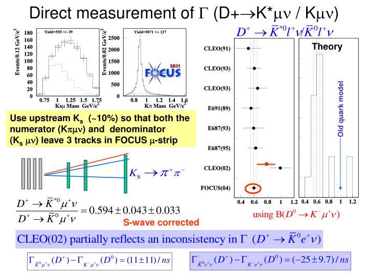 Direct measurement of