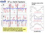 k mn form factors