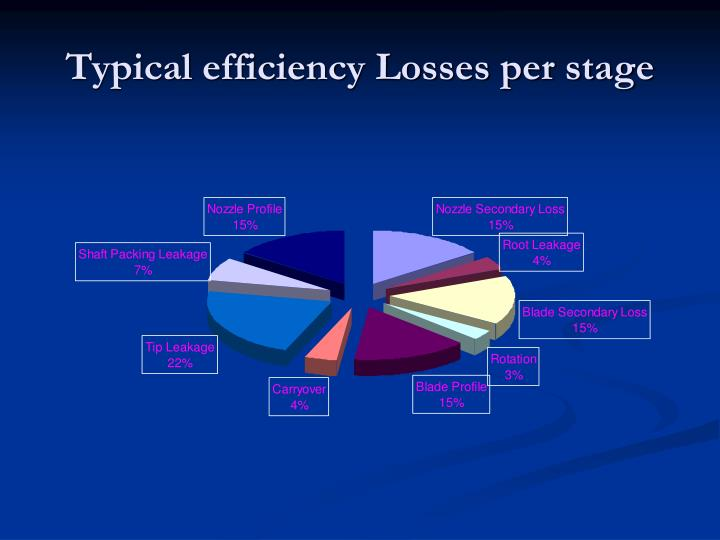 Typical efficiency losses per stage