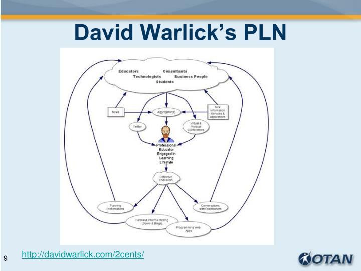 David Warlick's PLN