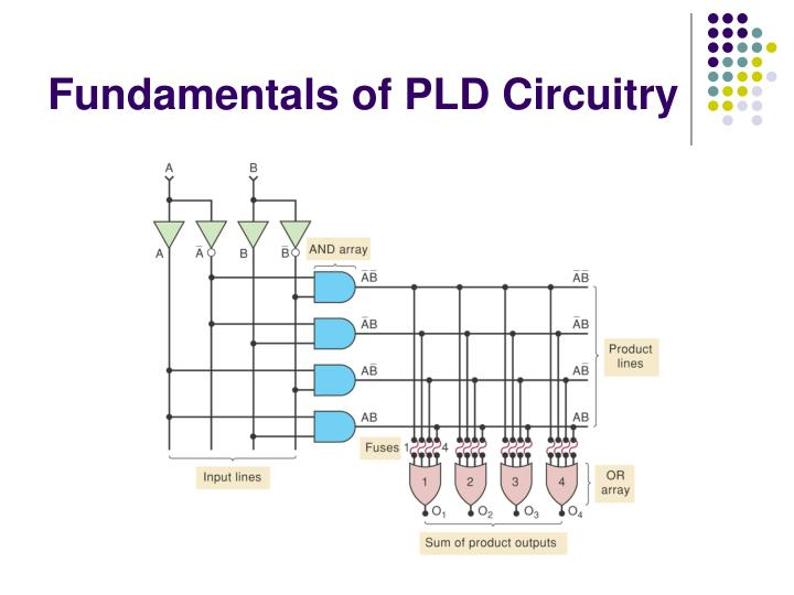 Fundamentals of PLD Circuitry