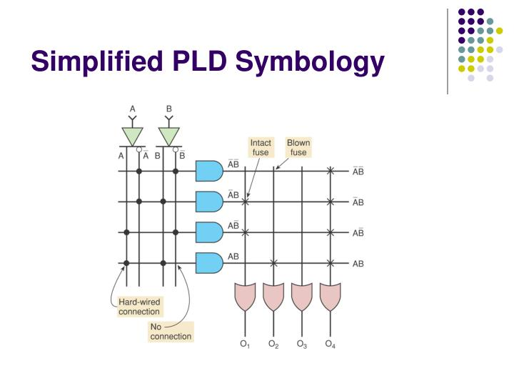 Simplified PLD Symbology