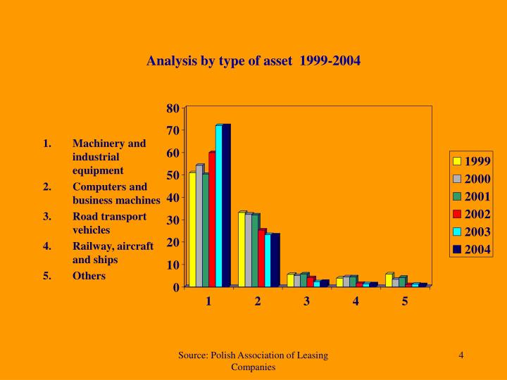 Analysis by type of asset  1999-2004