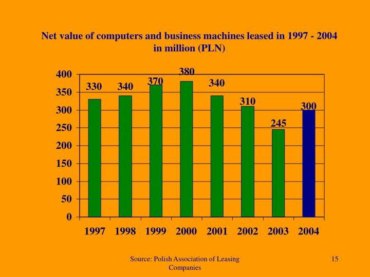 Net value of computers and business machines leased in 1997 - 2004