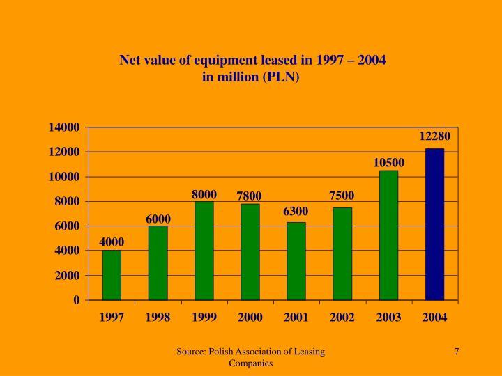 Net value of equipment leased in 1997 – 2004