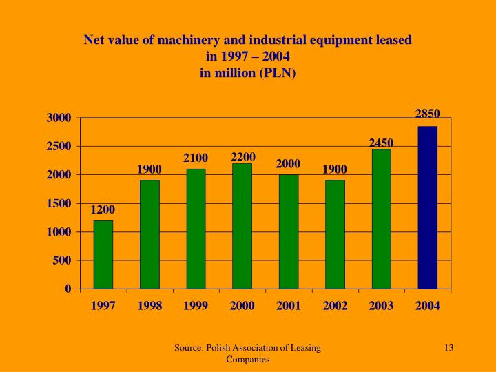 Net value of machinery and industrial equipment leased