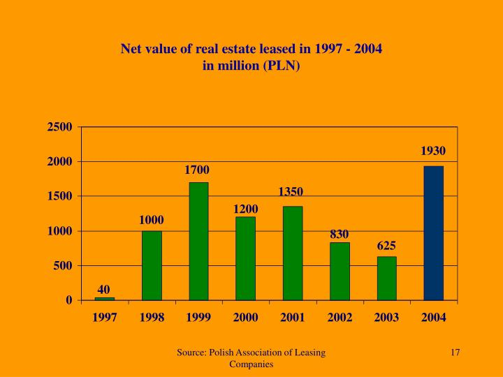 Net value of real estate leased in 1997 - 2004
