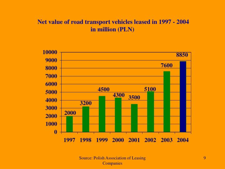 Net value of road transport vehicles leased in 1997 - 2004
