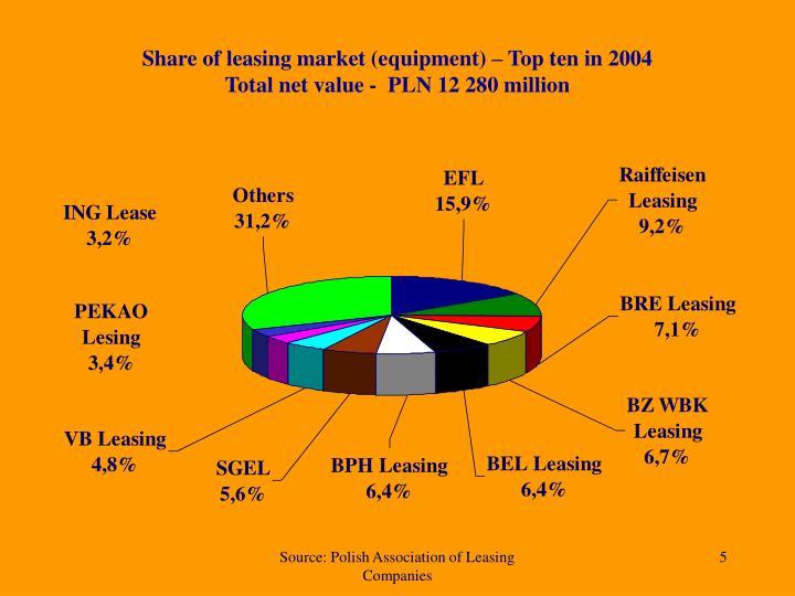 Share of leasing market (equipment) – Top ten in 2004