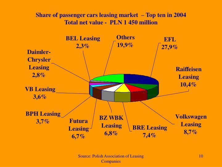 Share of passenger cars leasing market  – Top ten in 2004
