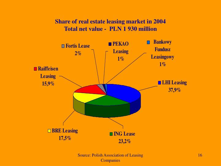 Share of real estate leasing market in 2004
