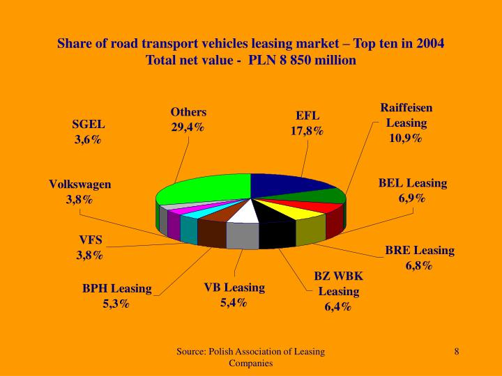 Share of road transport vehicles leasing market – Top ten in 2004