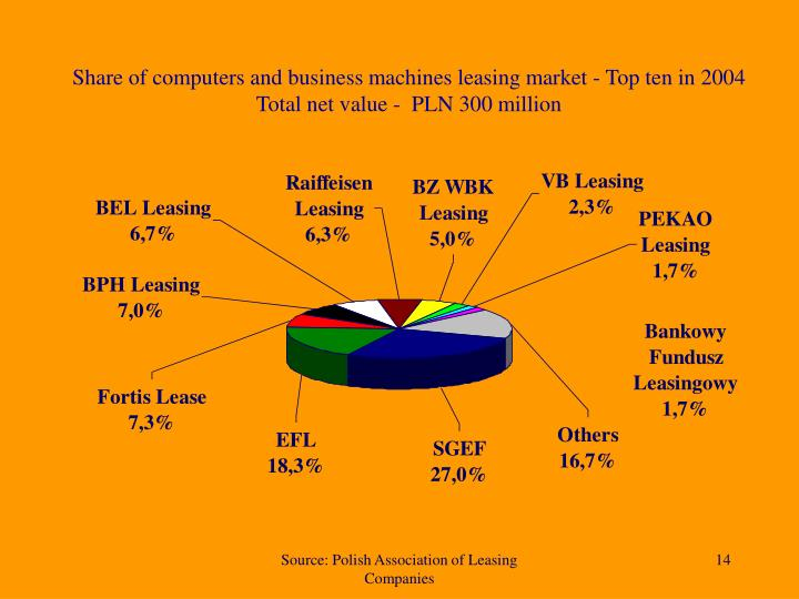 Share of computers and business machines leasing market - Top ten in 2004 Total net value -  PLN 300 million