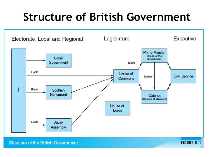 Structure of British Government