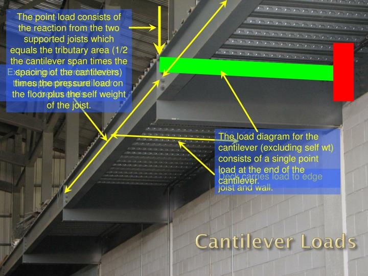 The point load consists of the reaction from the two supported joists which equals the tributary area (1/2 the cantilever span times the spacing of the cantilevers) times the pressure load on the floor plus the self weight of the joist.